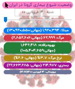 آخرین آمار کرونا در ایران تا ۱۴ فروردین/ فوت ۱۲۳ بیمار کووید۱۹ در شبانه روز گذشته
