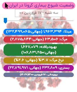 آخرین آمار کرونا در ایران تا هفدهم فروردین/ رکورد بیمار شناسایی شده در یک روز شکست!