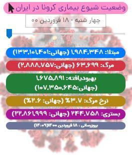 آخرین آمار کرونا در ایران تا ۱۸ فروردین/ برای دومین روز متوالی رکورد بیمار شناسایی شده در یک روز شکست