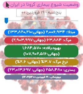 آخرین آمار کرونا در ایران تا ۱۹ فروردین/ رکورد تعداد بیمار شناسایی شده در یک روز برای سومین روز متوالی/ عبور تعداد بیماران ایرانی از مرز دو میلیون نفر