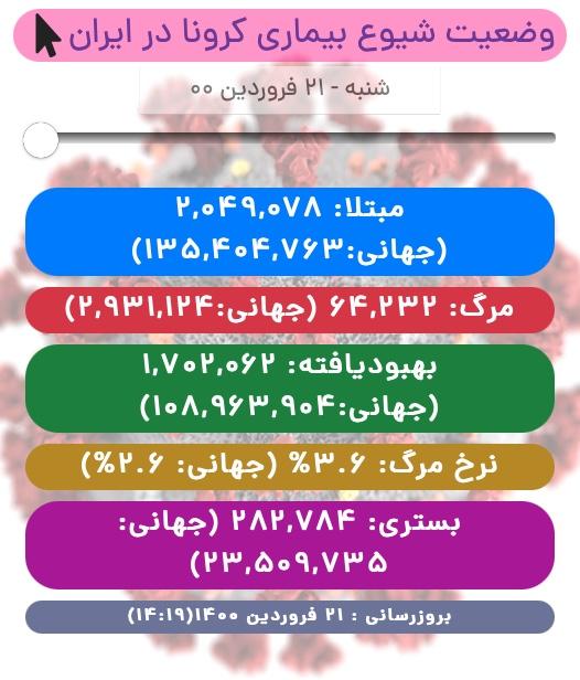آخرین آمار کرونا در ایران تا ۲۱ فروردین/ ۱۹۳ بیمار دیگر چشم از جهان فروبستند