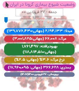 آخرین آمار کرونا در ایران تا ۲۶ فروردین/ فوت ۳۲۸ تن در شبانه روز گذشته/ شمار جان باختگان از ۶۶ هزار تن گذشت