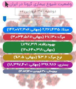 آخرین آمار کرونا در ایران تا ۳۰ فروردین/ مجموع قربانیان کرونا در کشور از ۶۷ هزار نفر گذشت