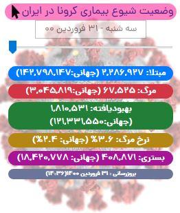 آخرین آمار کرونا در ایران تا ۳۱ فروردین/ جان باختن ۳۹۵ بیمار کووید۱۹ در شبانه روز اخیر/ افزایش شهرهای قرمز کرونایی