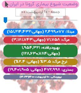 آخرین آمار کرونا در ایران تا ۱۰ اردیبهشت/ ۴۰۷ بیمار دیگر قربانی کرونا شدند