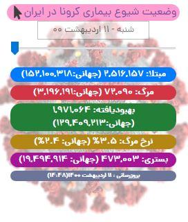 آخرین آمار کرونا در ایران تا ۱۱ اردیبهشت/ فوت ۳۳۲ بیمار کووید۱۹ در شبانه روز گذشته