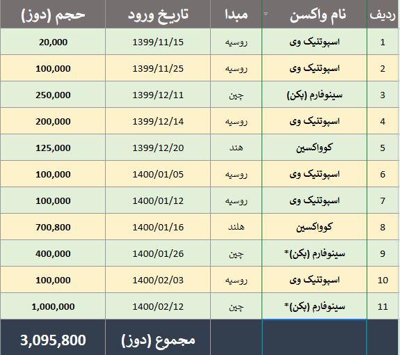 جمعیت هلال احمر بعد از ۴ ماه به وعده اش عمل کرد/ مجموع واکسن وارد شده به ایران از مرز ۳ میلیون دوز گذشت