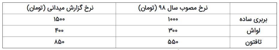 افزایش غیرقانونی قیمت نان در تهران