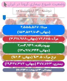 آخرین آمار کرونا در ایران تا ۱۳ اردیبهشت/ ۳۹۱ بیمار در شبانه روز گذشته جان باختند/ شمار بهبودیافتگان از ۲ میلیون تن گذشت
