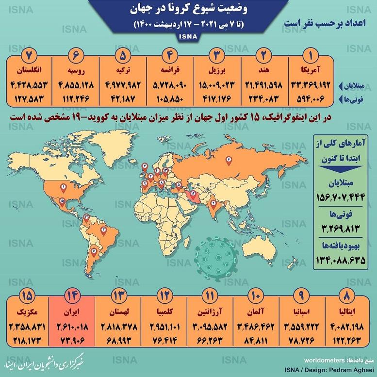 اینفوگرافیک: آمار کرونا در جهان تا ۱۷ اردیبهشت