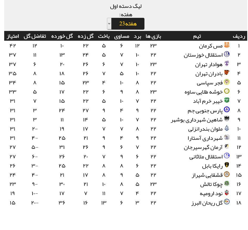 جدول لیگ دسته اول فوتبال قبلاز بازیهای امشب