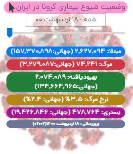 آخرین آمار کرونا در ایران تا ۱۸ اردیبهشت/ فوت ۲۸۳ بیمار در شبانه روز اخیر