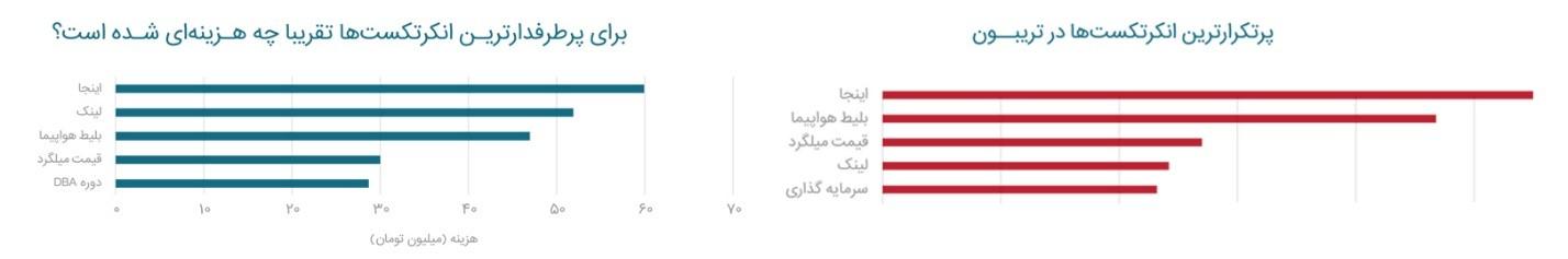 گزارش تریبون، اولین گزارش حوزه رپورتاژآگهی در ایران