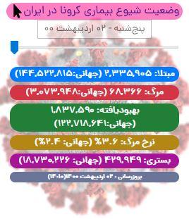 آخرین آمار کرونا در ایران تا ۲ اردیبهشت/ جان باختن ۴۵۳ بیمار کووید۱۹ در شبانه روز گذشته/ شمار بیماران بدحال از ۵ هزار تن عبور کرد/ آخریم آمار واکسیناسیون در ایران
