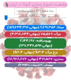 آخرین آمار کرونا در ایران تا ۲۱ اردیبهشت/ ۳۰۷ بیمار دیگر جان باختند