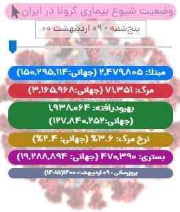 آخرین آمار کرونا در ایران تا ۹ اردیبهشت/ فوت ۳۸۵ بیمار دیگر در شبانه روز اخیر/ مجموع واکسنهای تزریق شده از یک میلیون دوز گذشت