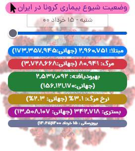 آخرین آمار کرونا در ایران تا ۱۵ خرداد/ ۱۲۸ بیمار در شبانه روز اخیر جان باختند