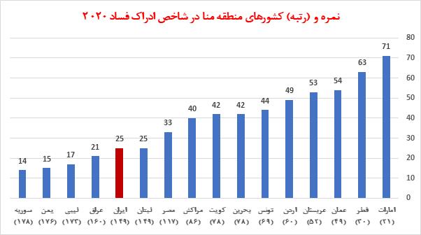 فساد اقتصادی و رتبه ایران