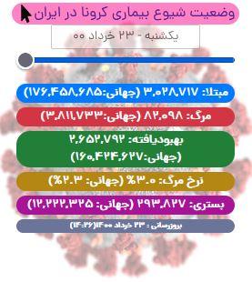 آخرین آمار کرونا در ایران تا ۲۳ خرداد/ ۱۸۷ بیمار دیگر چشم از جهان فروبستند/ شمار جان باختگان از ۸۲ هزار تن فراتر رفت