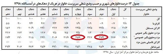 تازهترین گزارش درباره متوسط درآمد خانوارهای ایرانی
