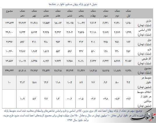 یارانه ۴۵۰ هزار تومانی محسن رضایی