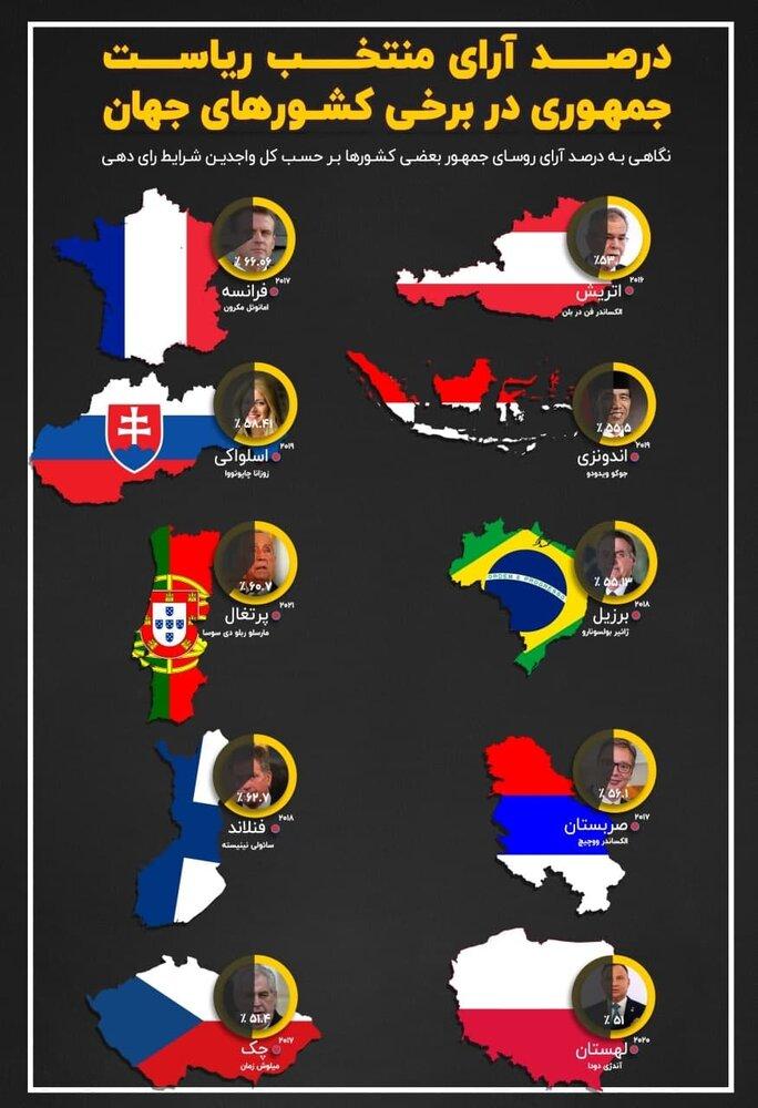 درصد آرای منتخب ریاست جمهوری در برخی کشورها