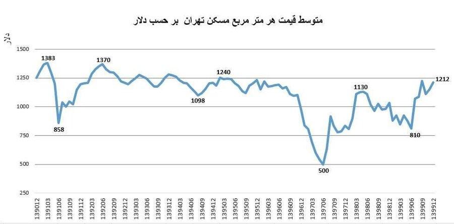 مقایسه یک دهه قیمت مسکن و دلار در تهران