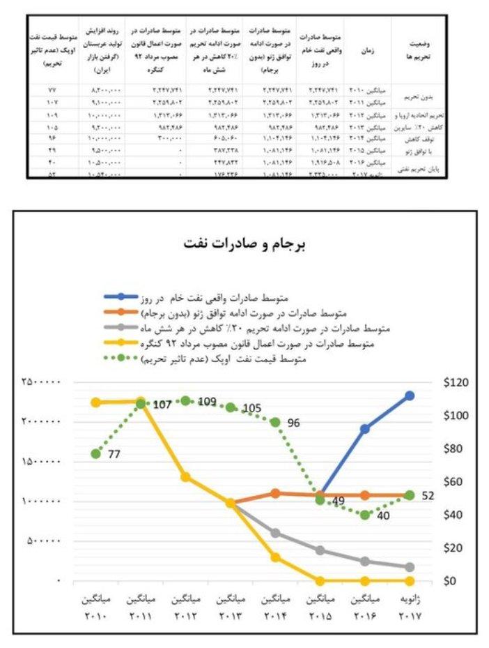 رشد 137 درصدی صادرات نفت ایران با اجرای برجام