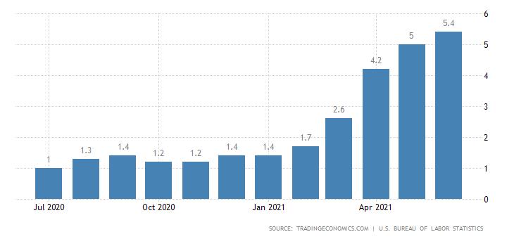 فدرال رزرو: روند صعودی تورم در آمریکا ادامه خواهد داشت