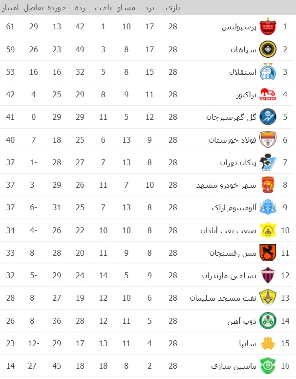 جدول لیگ برتر فوتبال در پایان هفته ۲۸