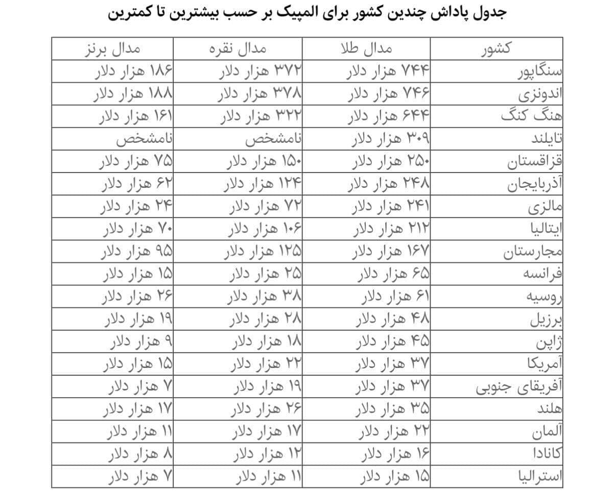 مقایسه پاداش طلای المپیک در ایران با سایر کشورها