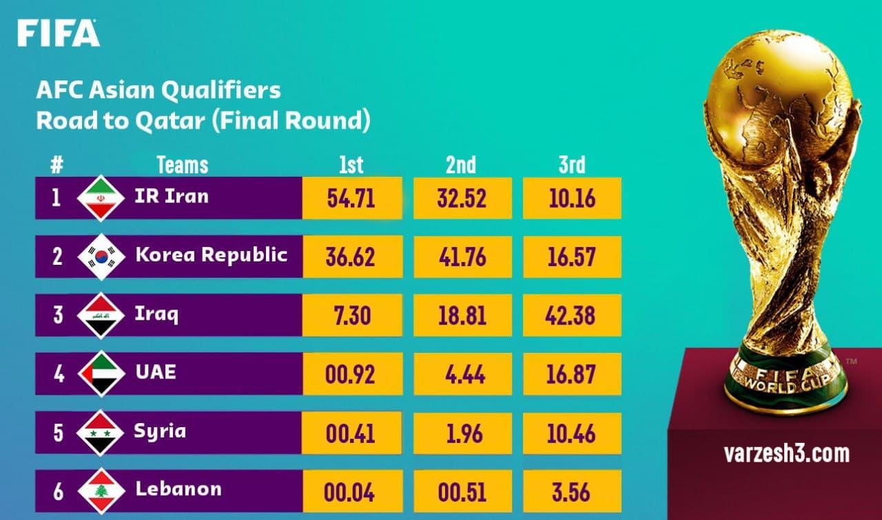 شانس بالای ایران برای صعود به جام جهانی