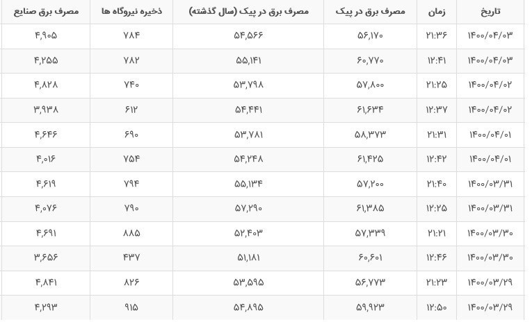 رکورد جدید مصرف برق ایران چقدر است؟