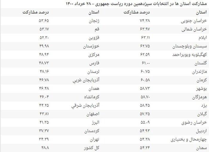 مشارکت استانها در انتخابات اعلام شد