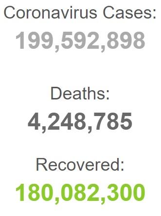 بهبودی بیش از ۱۸۰ میلیون بیمار کرونایی در جهان