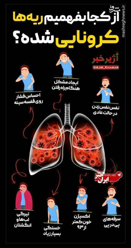 چطور بفهمیم ریه درگیر شده است؟