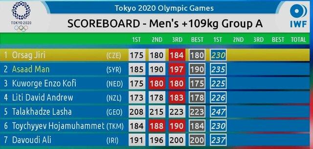 نقره ارزشمند علی داوودی در وزنه برداری المپیک / اختلاف ۱۷کیلویی پدیده ۲۲ساله ایران در توکیو با نفر دوم