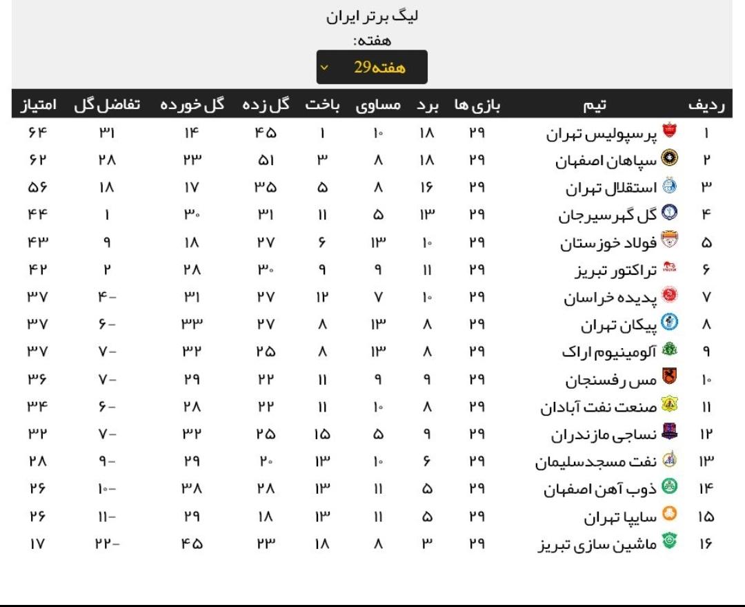 جدول لیگ برتر بیستم بعداز هفته حساس ۲۹