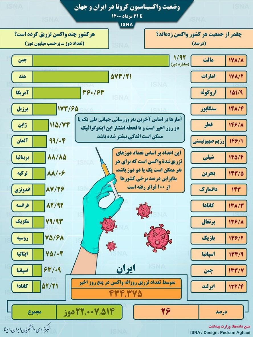 واکسیناسیون کرونا در ایران و جهان تا ۳۱ مرداد