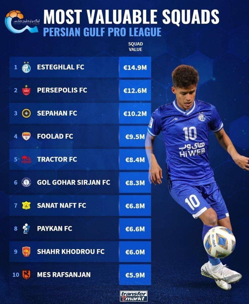 گرانترین باشگاه فوتبال ایران از نگاه سایت معتبر جهانی