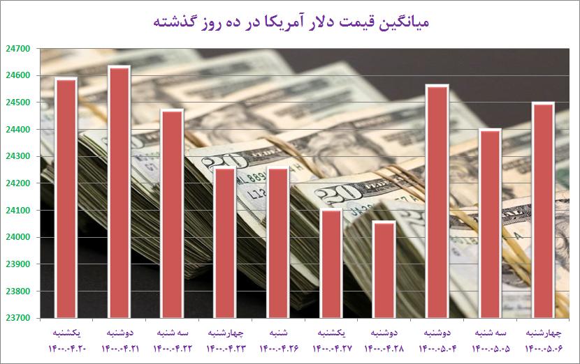 نوسان دلار آمریکا در صرافیهای مجاز/ آیا دلار ۲۶ هزار تومان میشود؟