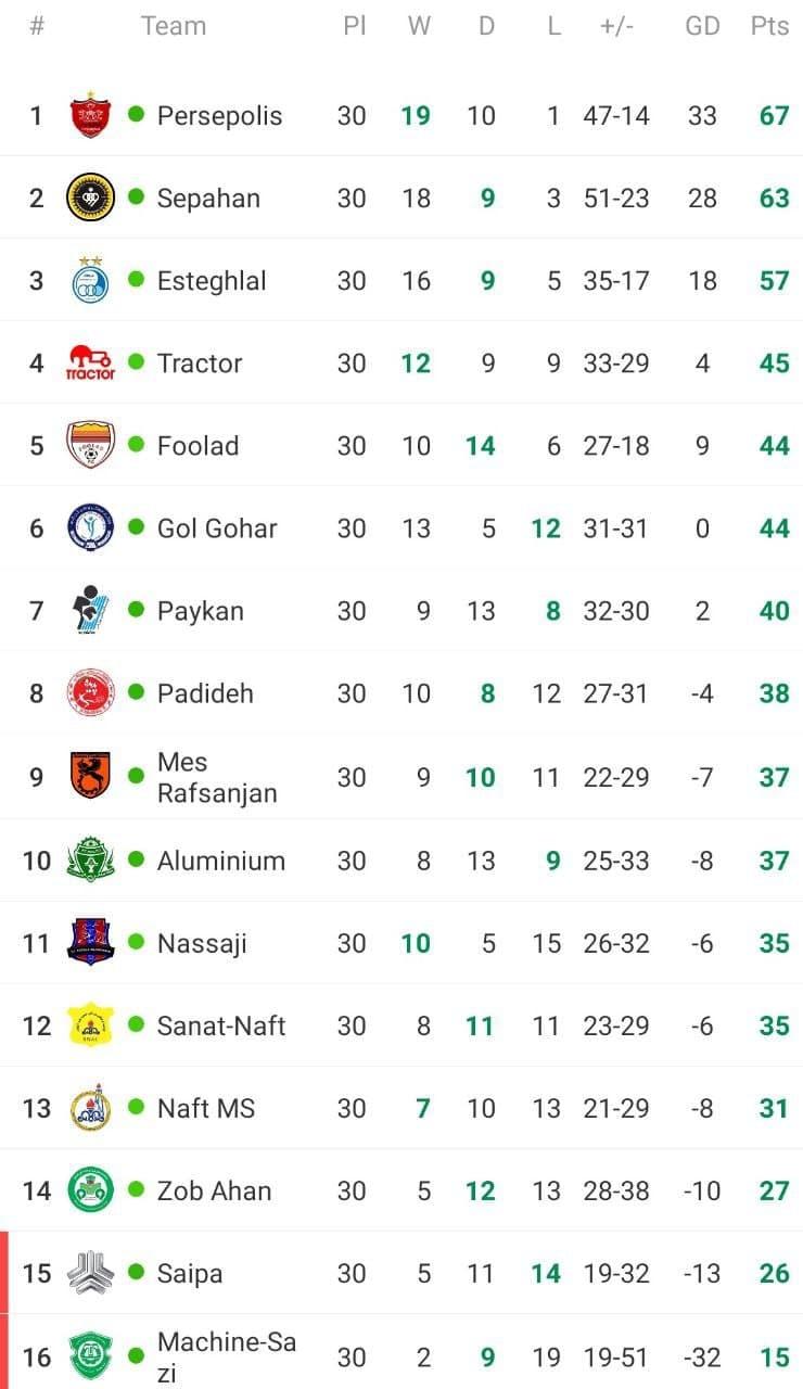 جدول لیگ برتر در پایان نیمه نخست هفته پایانی