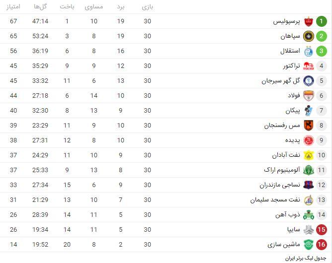 جدول پایانی لیگ برتر بیستم با قهرمانی پرسپولیس