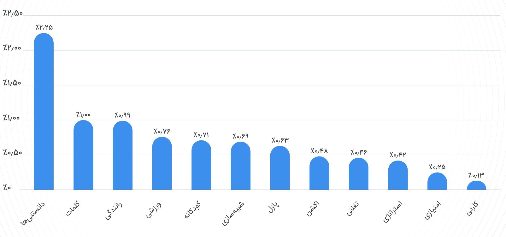 گزارش سالانه پلتفرم آنالیز موبایل مارکتینگ متریکس در سال 1399