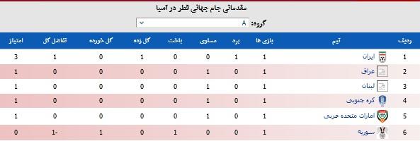 ایران یک - سوریه صفر | سه امتیاز نخست خانگی و صدرنشینی با نصف گل! + جدول