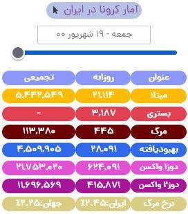 آخرین آمار کرونا در ایران تا ۱۹ شهریور/ تزریق بیش از ۱ میلیون دوز واکسن در شبانه روز اخیر