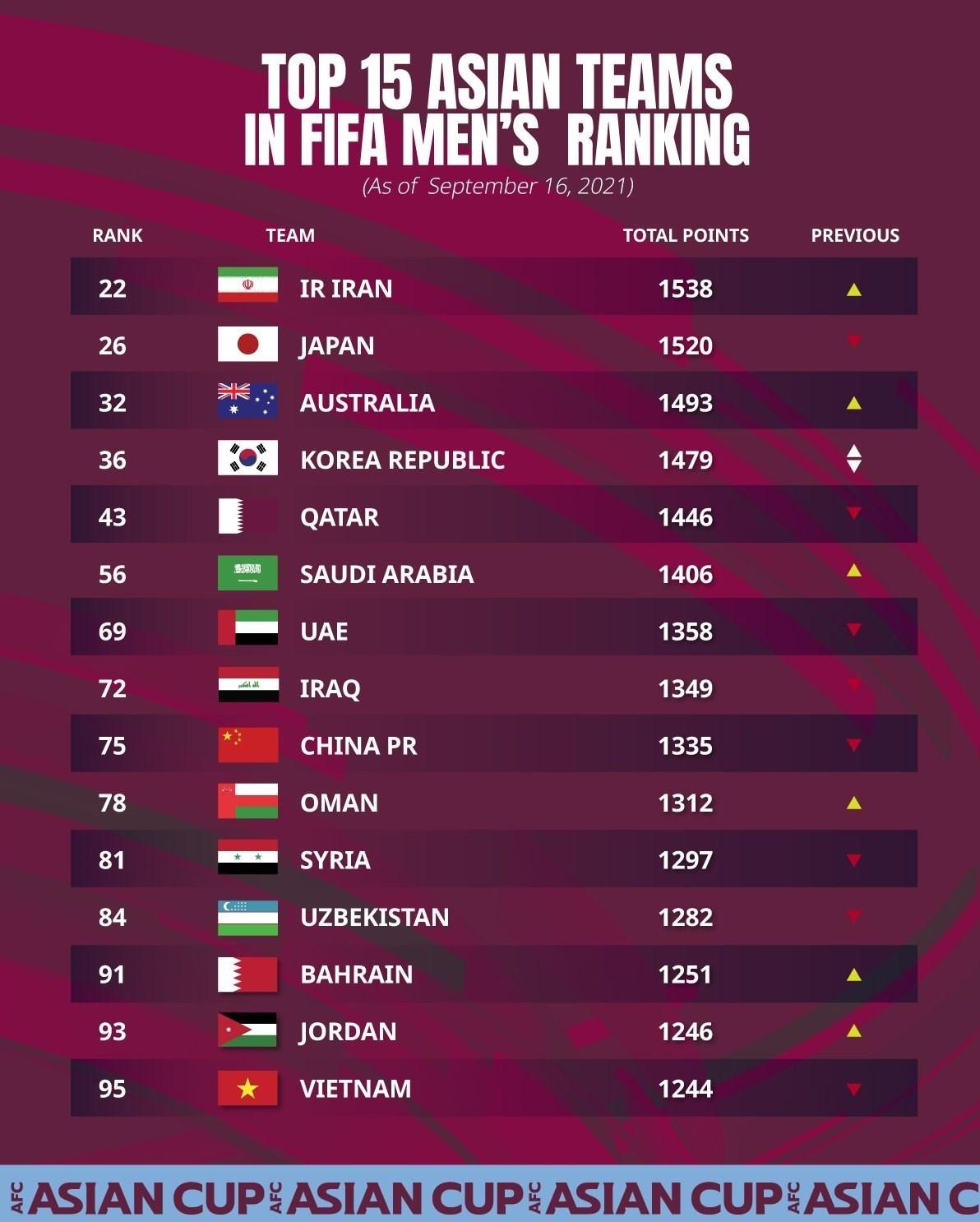 فوتبال ایران به رتبه ۲۲ جهان و اول آسیا رسید