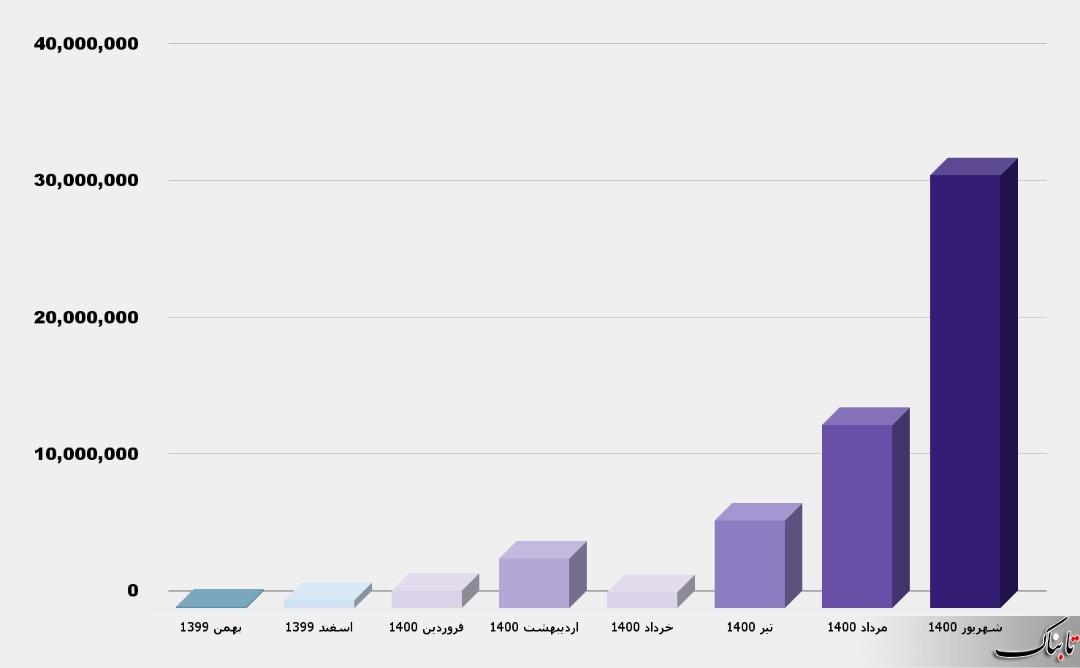 مجموع واکسن وارداتی کشورمان از ۵۸ میلیون دوز فراتر رفت