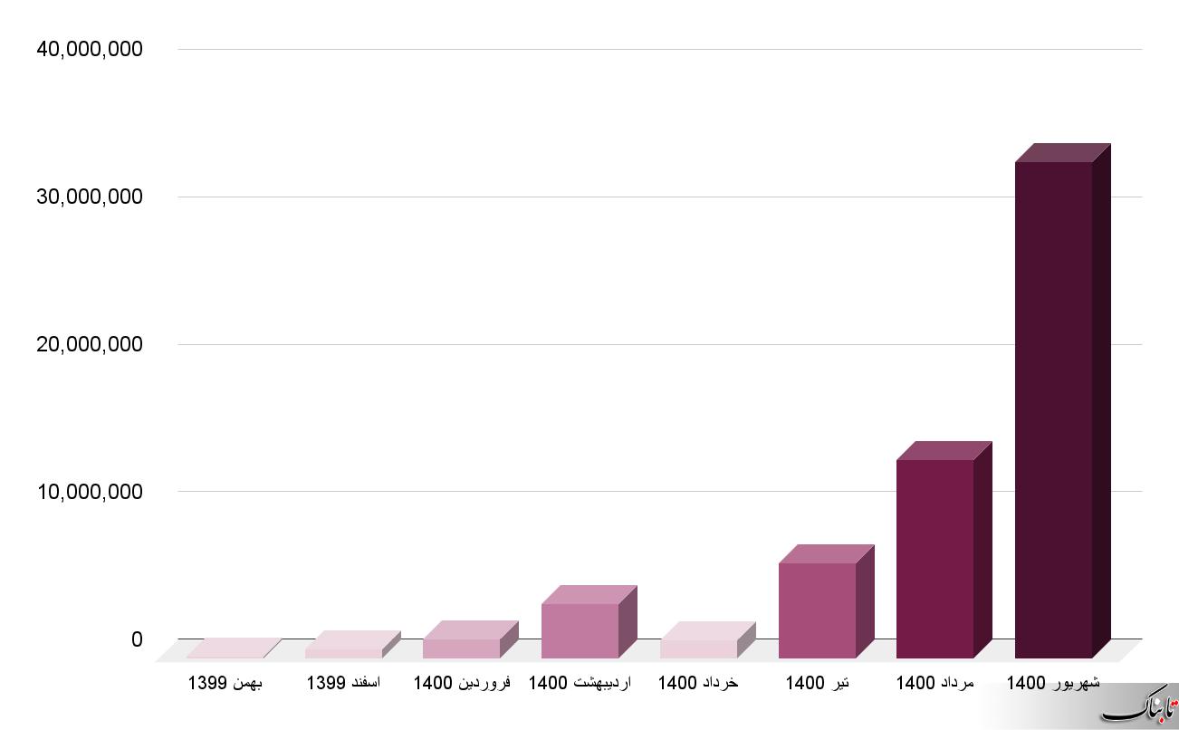 مجموع واکسن وارداتی کشورمان از ۶۰ میلیون دوز فراتر رفت