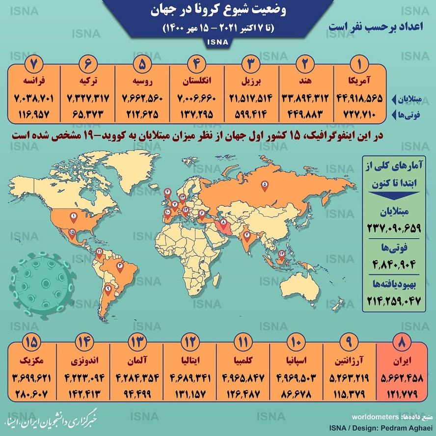 اینفوگرافیک: آمار کرونا در جهان تا ۱۵ مهر